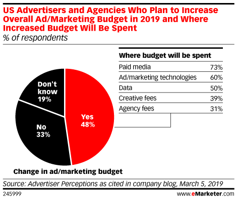 US Advertisers and Agencies Who Plan to Increase Overall Ad/Marketing Budget in 2019 and Where Increased Budget Will Be Spent (% of respondents)