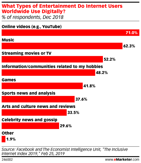 What Types of Entertainment Do Internet Users Worldwide Use Digitally? (% of respondents, Dec 2018)