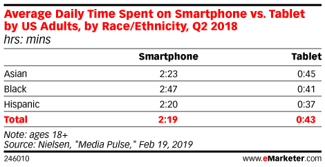 Average Daily Time Spent on Smartphone vs. Tablet by US Adults, by Race/Ethnicity, Q2 2018 (hrs: mins)