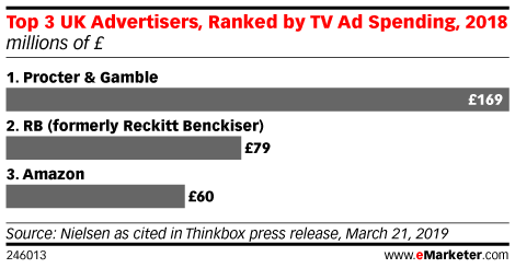 Top 3 UK Advertisers, Ranked by TV Ad Spending, 2018 (millions of £)
