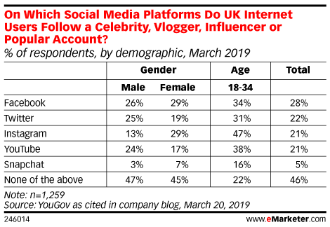 On Which Social Media Platforms Do UK Internet Users Follow a Celebrity, Vlogger, Influencer or Popular Account? (% of respondents, by demographic, March 2019)