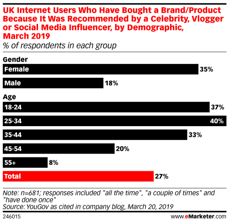 UK Internet Users Who Have Bought a Brand/Product Because It Was Recommended by a Celebrity, Vlogger or Social Media Influencer, by Demographic, March 2019 (% of respondents in each group)