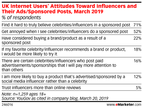 UK Internet Users' Attitudes Toward Influencers and Their Ads/Sponsored Posts, March 2019 (% of respondents)