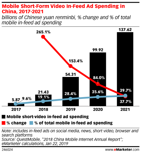 Mobile Short-Form Video In-Feed Ad Spending in China, 2017-2021 (billions of Chinese yuan renminbi, % change and % of total mobile in-feed ad spending)