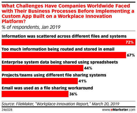 What Challenges Have Companies Worldwide Faced with Their Business Processes Before Implementing a Custom App Built on a Workplace Innovation Platform? (% of respondents, Jan 2019)