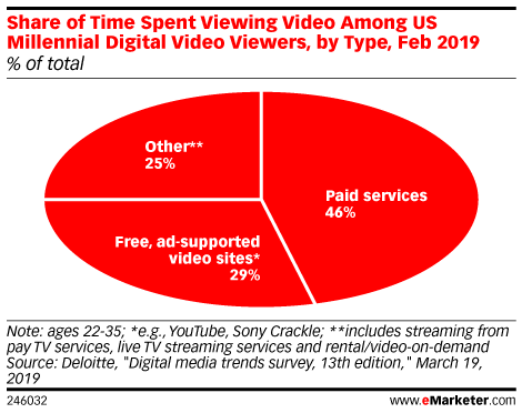 Share of Time Spent Viewing Video Among US Millennial Digital Video Viewers, by Type, Feb 2019 (% of total)