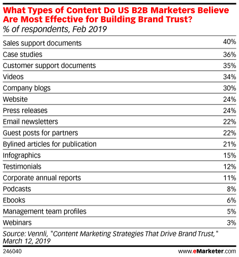 What Types of Content Do US B2B Marketers Believe Are Most Effective for Building Brand Trust? (% of respondents, Feb 2019)