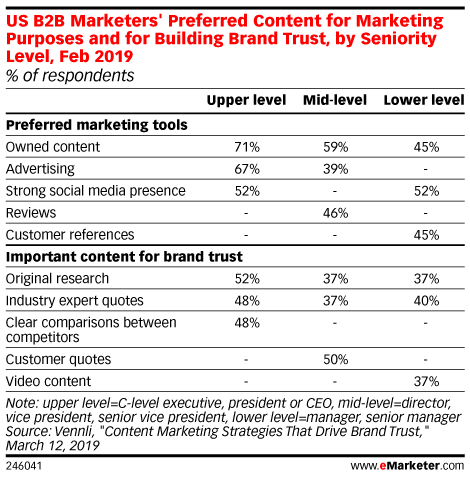 US B2B Marketers' Preferred Content for Marketing Purposes and for Building Brand Trust, by Seniority Level, Feb 2019 (% of respondents)
