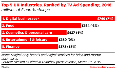 Top 5 UK Industries, Ranked by TV Ad Spending, 2018 (millions of £ and % change)