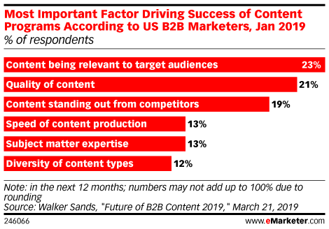 Most Important Factor Driving Success of Content Programs According to US B2B Marketers, Jan 2019 (% of respondents)