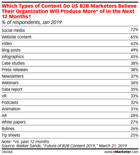 Which Types of Content Do US B2B Marketers Believe Their Organization Will Produce More* of in the Next 12 Months? (% of respondents, Jan 2019)