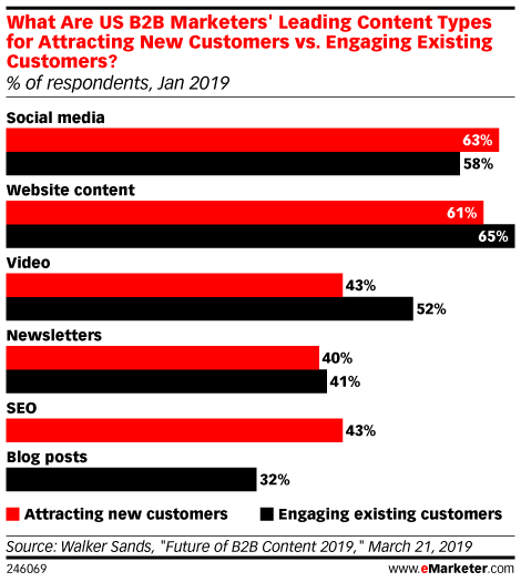 What Are US B2B Marketers' Leading Content Types for Attracting New Customers vs. Engaging Existing Customers? (% of respondents, Jan 2019)