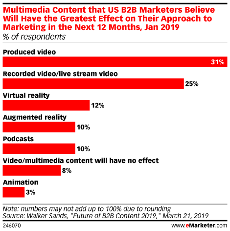 Multimedia Content that US B2B Marketers Believe Will Have the Greatest Effect on Their Approach to Marketing in the Next 12 Months, Jan 2019 (% of respondents)