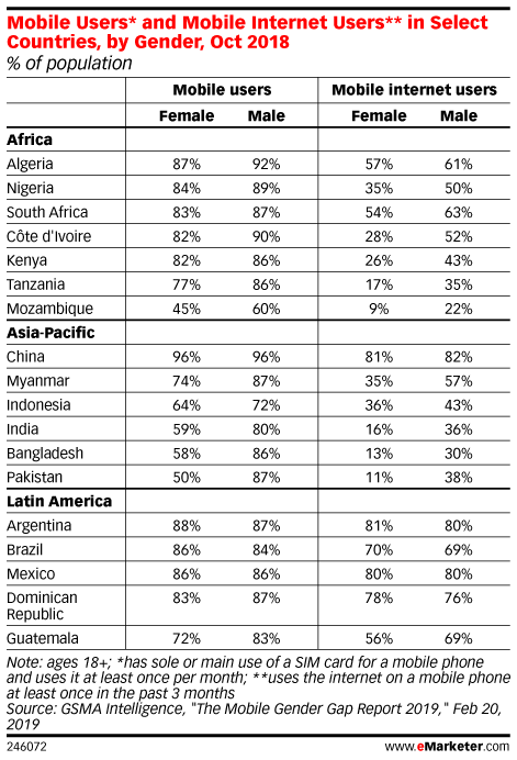Mobile Users* and Mobile Internet Users** in Select Countries, by Gender, Oct 2018 (% of population)