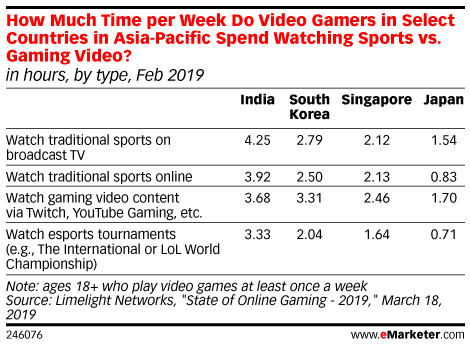 How Much Time per Week Do Video Gamers in Select Countries in Asia-Pacific Spend Watching Sports vs. Gaming Video? (in hours, by type, Feb 2019)
