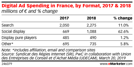 Digital Ad Spending in France, by Format, 2017 & 2018 (millions of € and % change)