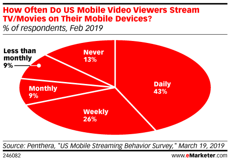 How Often Do US Mobile Video Viewers Stream TV/Movies on Their Mobile Devices? (% of respondents, Feb 2019)