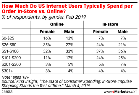 How Much Do US Internet Users Typically Spend per Order In-Store vs. Online? (% of respondents, by gender, Feb 2019)