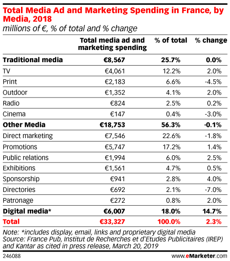 Total Media Ad and Marketing Spending in France, by Media, 2018 (millions of €, % of total and % change)