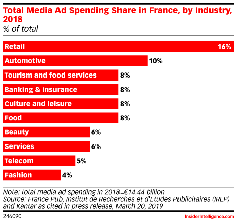 Total Media Ad Spending Share in France, by Industry, 2018 (% of total)