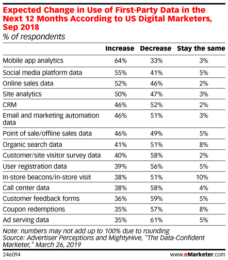 Expected Change in Use of First-Party Data in the Next 12 Months According to US Digital Marketers, Sep 2018 (% of respondents)