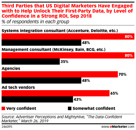 Third Parties that US Digital Marketers Have Engaged with to Help Unlock Their First-Party Data, by Level of Confidence in a Strong ROI, Sep 2018 (% of respondents in each group)