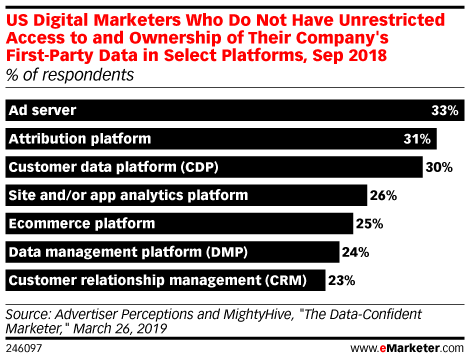 US Digital Marketers Who Do Not Have Unrestricted Access to and Ownership of Their Company's First-Party Data in Select Platforms, Sep 2018 (% of respondents)