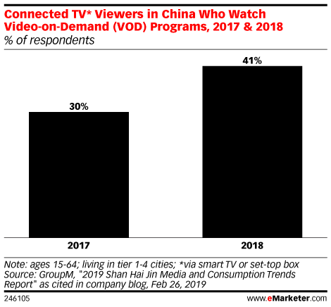 Connected TV* Viewers in China Who Watch Video-on-Demand (VOD) Programs, 2017 & 2018 (% of respondents)