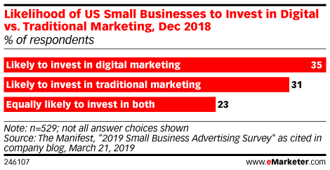 Likelihood of US Small Businesses to Invest in Digital vs. Traditional Marketing, Dec 2018 (% of respondents)