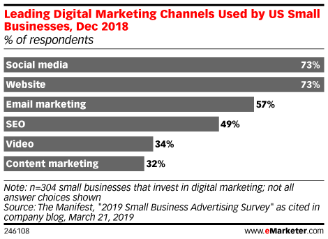 Leading Digital Marketing Channels Used by US Small Businesses, Dec 2018 (% of respondents)