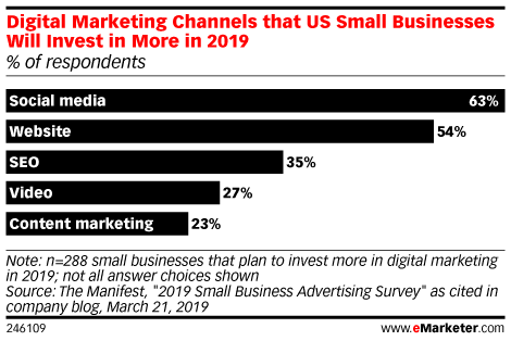 Digital Marketing Channels that US Small Businesses Will Invest in More in 2019 (% of respondents)