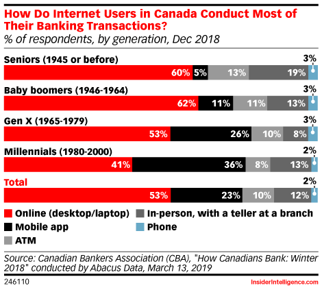 How Do Internet Users in Canada Conduct Most of Their Banking Transactions? (% of respondents, by generation, Dec 2018)