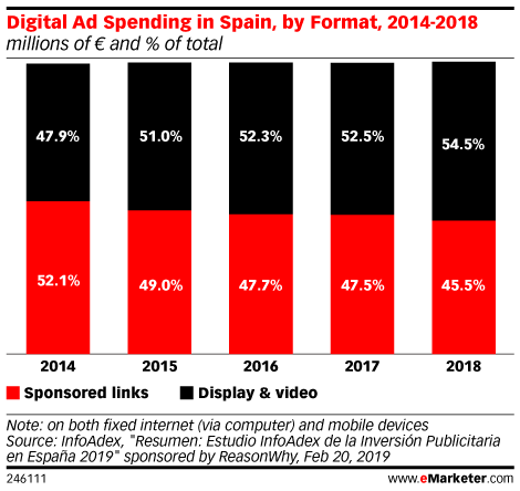 Digital Ad Spending in Spain, by Format, 2014-2018 (millions of € and % of total)