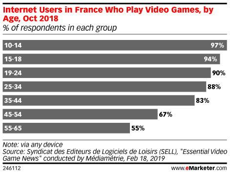 Internet Users in France Who Play Video Games, by Age, Oct 2018 (% of respondents in each group)