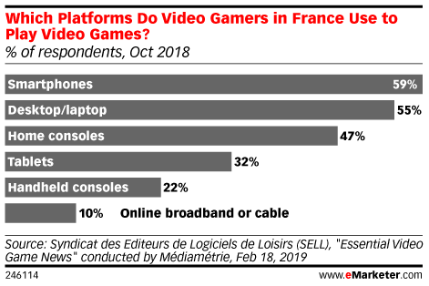 Which Platforms Do Video Gamers in France Use to Play Video Games? (% of respondents, Oct 2018)