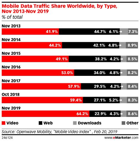 Mobile Data Traffic Share Worldwide, by Type, Nov 2013-Nov 2019 (% of total)