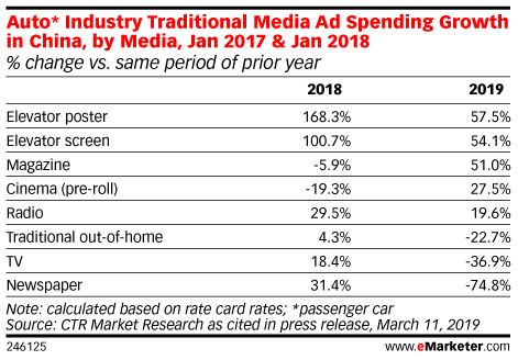 Auto* Industry Traditional Media Ad Spending Growth in China, by Media, Jan 2017 & Jan 2018 (% change vs. same period of prior year)