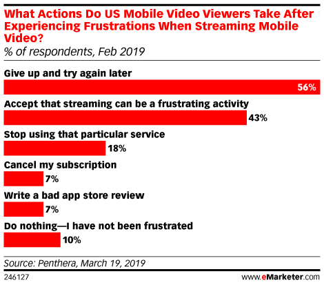 What Actions Do US Mobile Video Viewers Take After Experiencing Frustrations When Streaming Mobile Video? (% of respondents, Feb 2019)