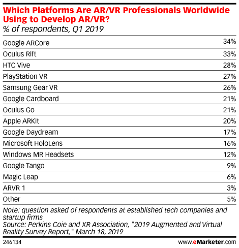 Which Platforms Are AR/VR Professionals Worldwide Using to Develop AR/VR? (% of respondents, Q1 2019)