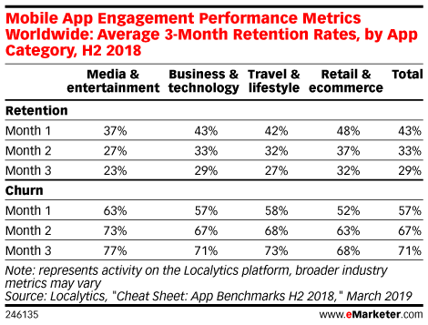 Mobile App Engagement Performance Metrics Worldwide: Average 3-Month Retention Rates, by App Category, H2 2018