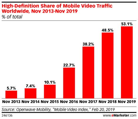 High-Definition Share of Mobile Video Traffic Worldwide, Nov 2013-Nov 2019 (% of total)