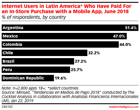 Internet Users in Latin America* Who Have Paid For an In-Store Purchase with a Mobile App, June 2018 (% of respondents, by country)