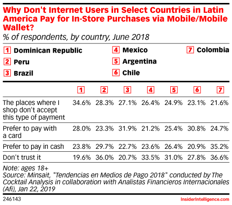 Why Don't Internet Users in Select Countries in Latin America Pay for In-Store Purchases via Mobile/Mobile Wallet? (% of respondents, by country, June 2018)