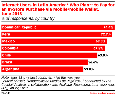 Internet Users in Latin America* Who Plan** to Pay for an In-Store Purchase via Mobile/Mobile Wallet, June 2018 (% of respondents, by country)