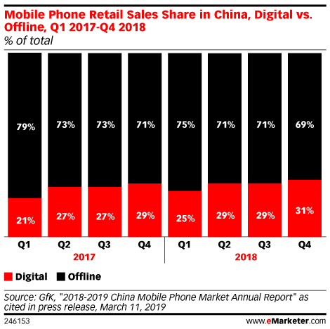 Mobile Phone Retail Sales Share in China, Digital vs. Offline, Q1 2017-Q4 2018 (% of total)