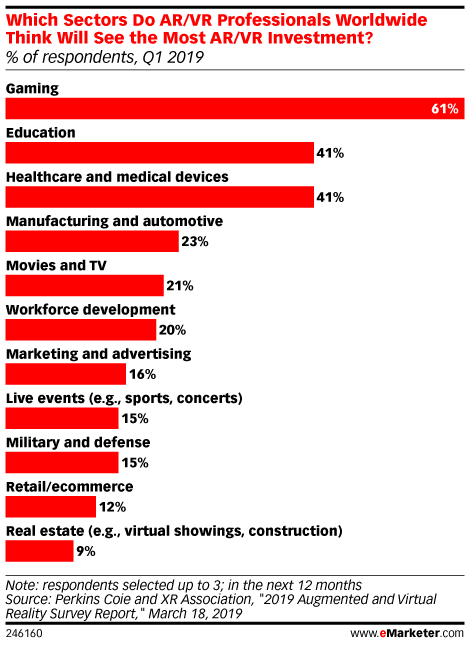 Which Sectors Do AR/VR Professionals Worldwide Think Will See the Most AR/VR Investment? (% of respondents, Q1 2019)
