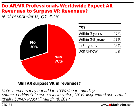 Do AR/VR Professionals Worldwide Expect AR Revenues to Surpass VR Revenues? (% of respondents, Q1 2019)