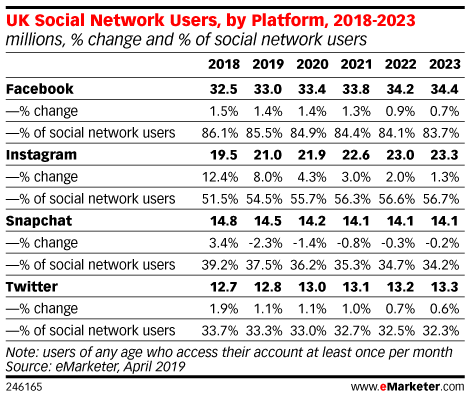 UK Social Network Users, by Platform, 2018-2023 (millions, % change and % of social network users)