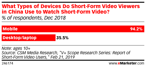 What Types of Devices Do Short-Form Video Viewers in China Use to Watch Short-Form Video? (% of respondents, Dec 2018)