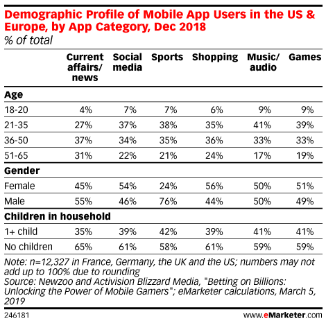 Demographic Profile of Mobile App Users in the US & Europe, by App Category, Dec 2018 (% of total)